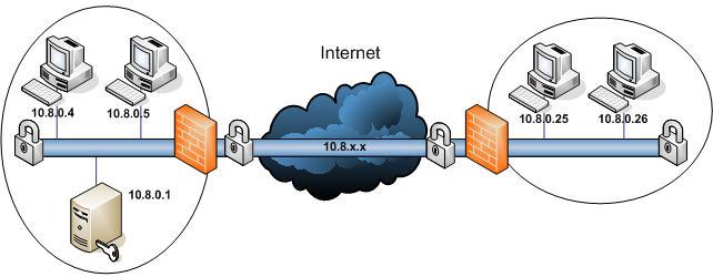 VPN Services Townsville